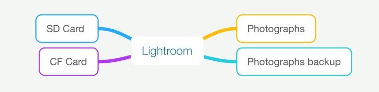 Importare-foto-in-lightroom-da-scheda-di-memoria